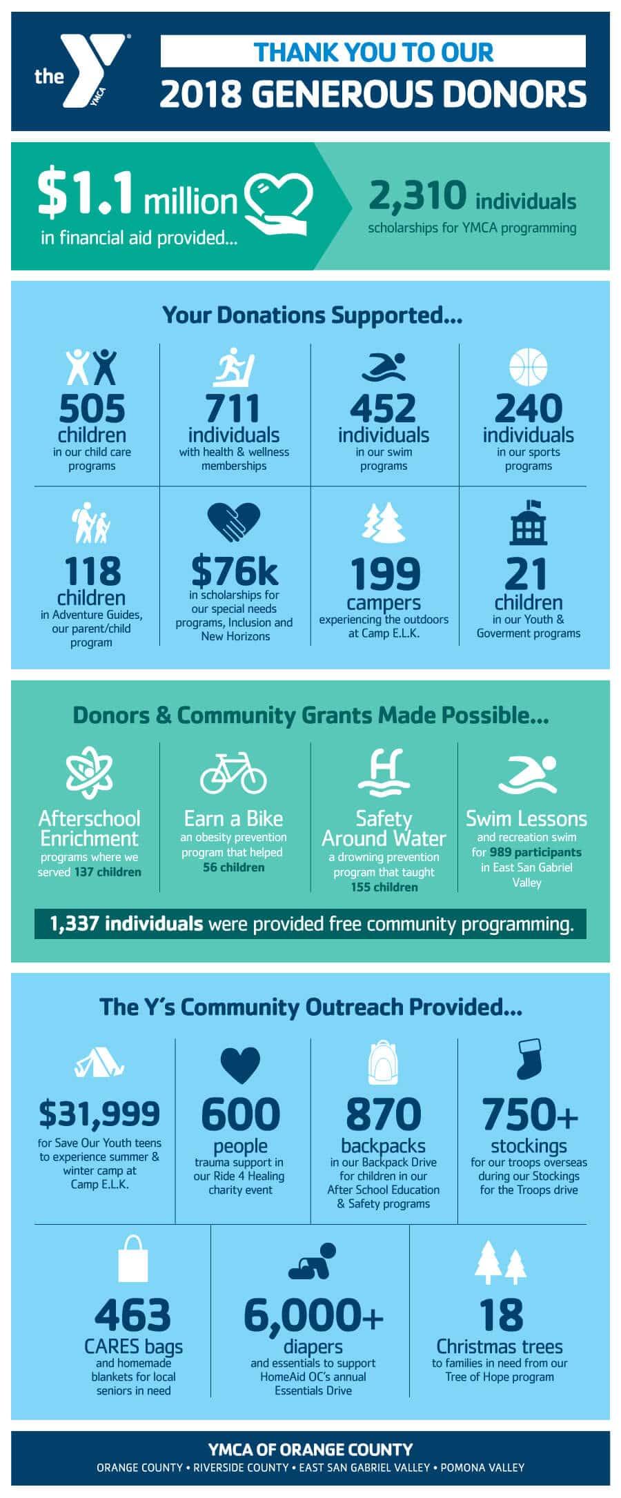 Donate To The YMCA Orange County